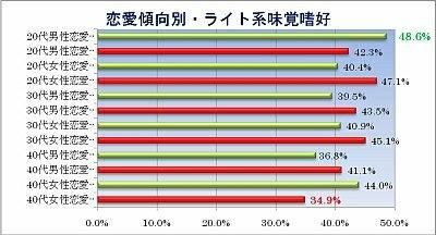 恋愛傾向別・ライト系味覚嗜好のグラフはコチラ!