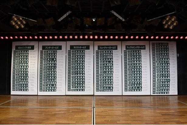 """5月31日に「第9回AKB48選抜総選挙」の速報順位が発表され、SKE48からは""""ゼロポジ""""に出演する古畑奈和、、高柳明音、惣田紗莉渚、北川綾巴、大場美奈、松村香織が100位以内にランクイン"""