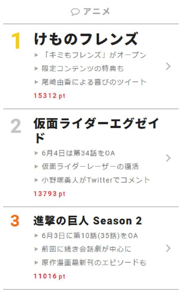 """6月4日""""視聴熱""""デイリーランキング アニメ部門"""
