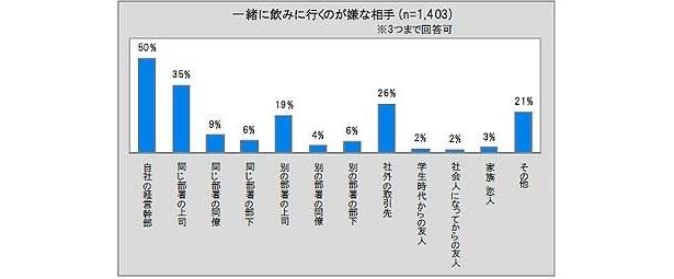 「一緒に飲みに行くのが嫌な相手は誰?」との質問では、1位が「自社の経営幹部」で50%でダントツ! 2位が「同じ部署の上司」(35%)、3位が「社外の取引先」(26%)と続く