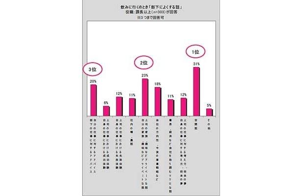 「部下によくする話」の1位は「世間話」(31%)、2位は「自分の家族・趣味などプライベートな話」や「上司の家族・趣味などプライベートな話」(23%)