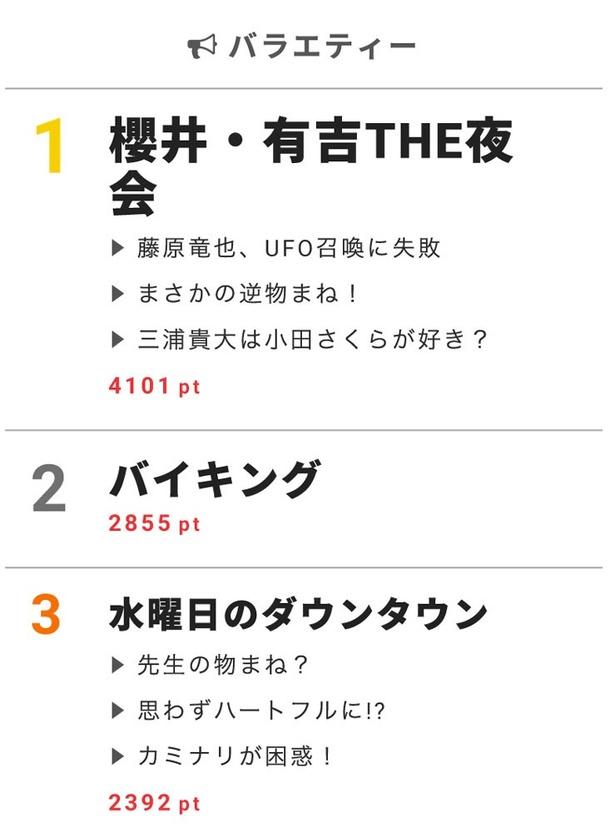"""6月8日""""視聴熱""""デイリーランキング バラエティー部門"""