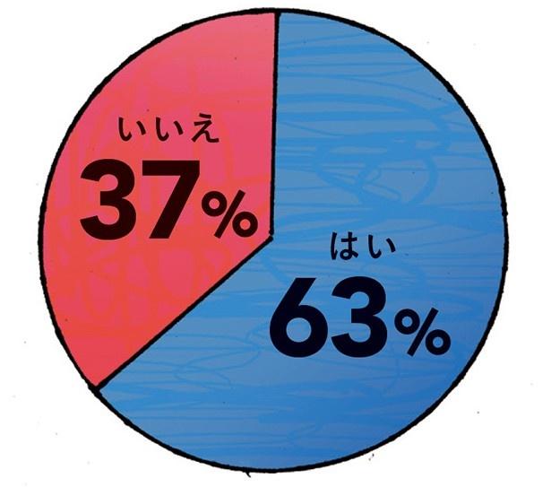 体験率60%超えと認知度が高いカオマンガイ