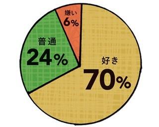 90%以上の女性が「好き」「普通」とポジティブな回答