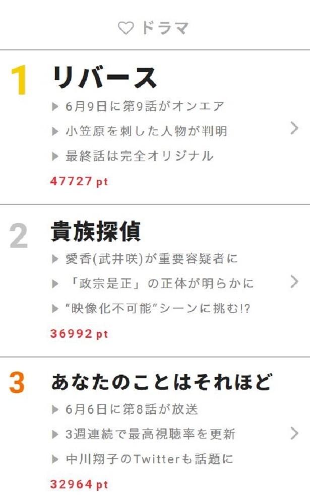 """6月5日~11日""""視聴熱""""ウィークリーランキング ドラマ部門"""