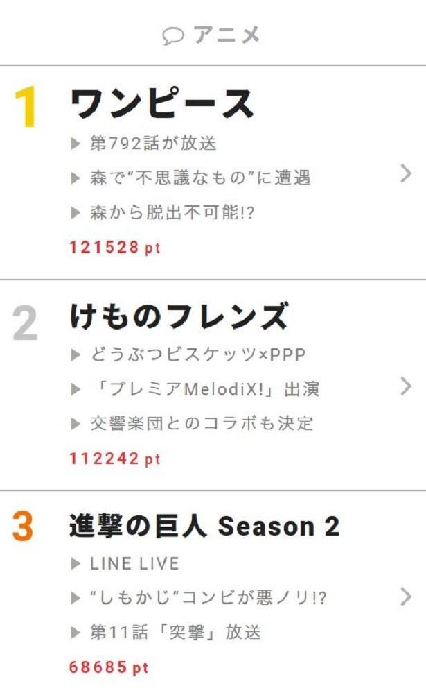 """6月5日~11日""""視聴熱""""ウィークリーランキング アニメ部門"""