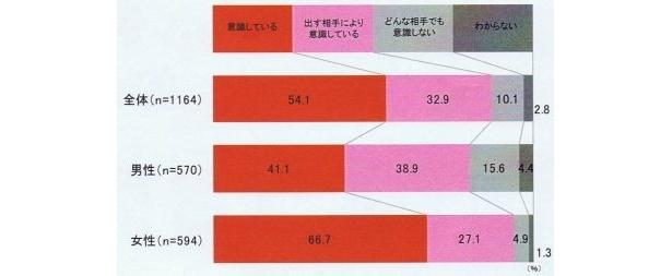 【アンケートの詳細結果はコチラ!】