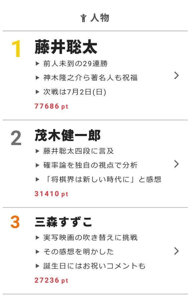 """6月28日の""""視聴熱""""デイリーランキングで、藤井聡太、茂木健一郎、三森すずこが高ポイントを獲得!"""
