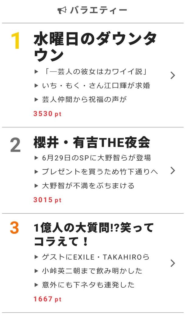 """6月28日""""視聴熱""""デイリーランキング バラエティー部門"""