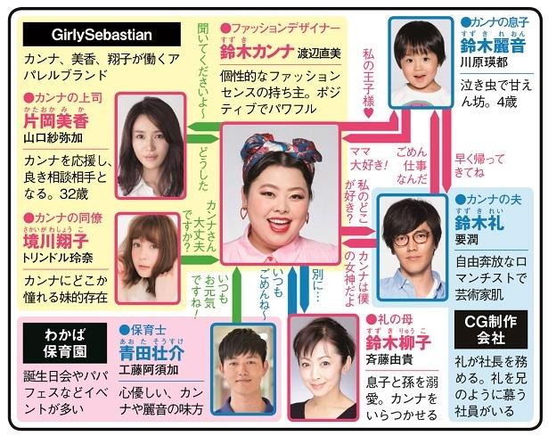 要潤がゲス夫、斉藤由貴が初のおばあちゃん役など意外性ある配役にも注目。渡辺も「カンナさんだったらどうするのか?って毎日イメトレしています」とコメント