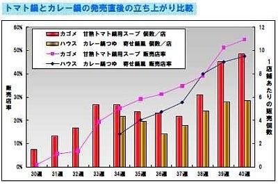 今年7月に発売された「甘熟トマト鍋」が発売直後から好調に売り上げを伸ばす!