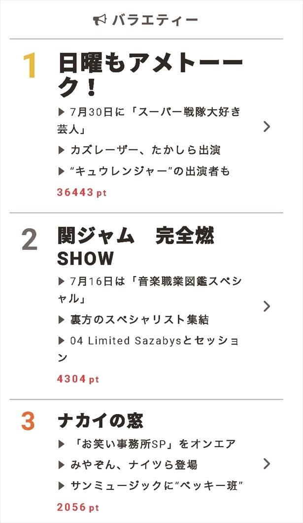 """7月12日""""視聴熱""""デイリーランキング バラエティー部門"""