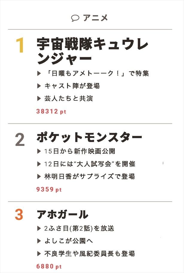 """7月12日""""視聴熱""""デイリーランキング アニメ部門"""