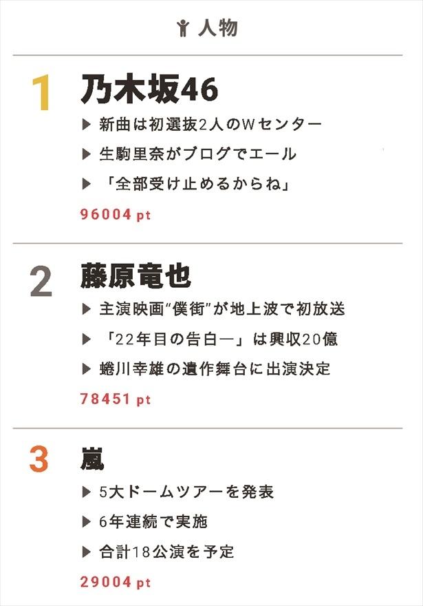 """7月12日の""""視聴熱""""デイリーランキング 人物部門では、主演映画が初地上波放送された藤原竜也がベスト3入り!"""