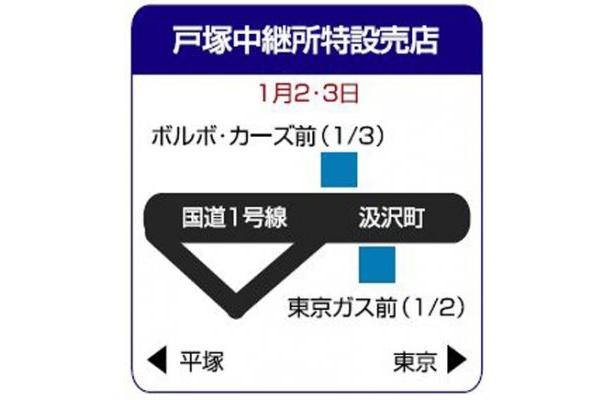 戸塚中継所特設売店はココ