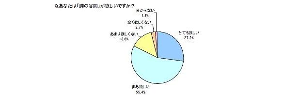 約8割の女性が「胸の谷間」を求めている結果に