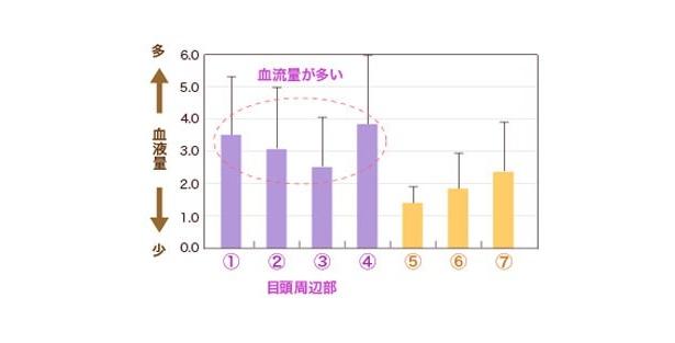 01:顔の血液量のグラフ。紫が目元の周りで、黄色が頬や額の血液量。目元のほうが血液量が多いのが一目瞭然!