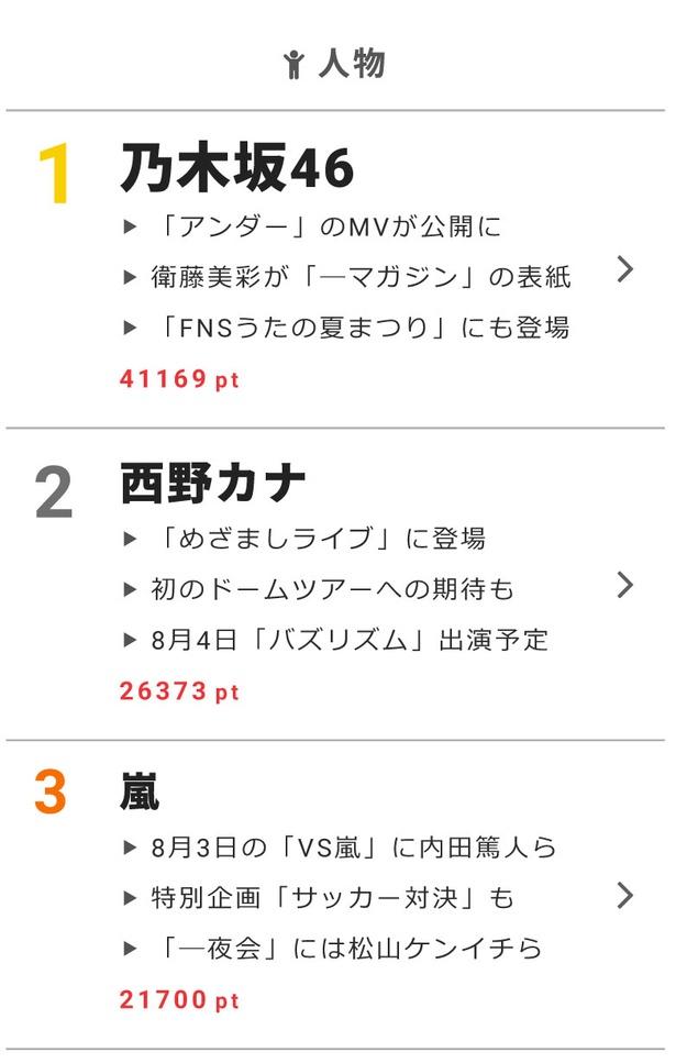 """8月2日の""""視聴熱""""デイリーランキングで、乃木坂46、西野カナ、嵐が高ポイントを獲得!"""