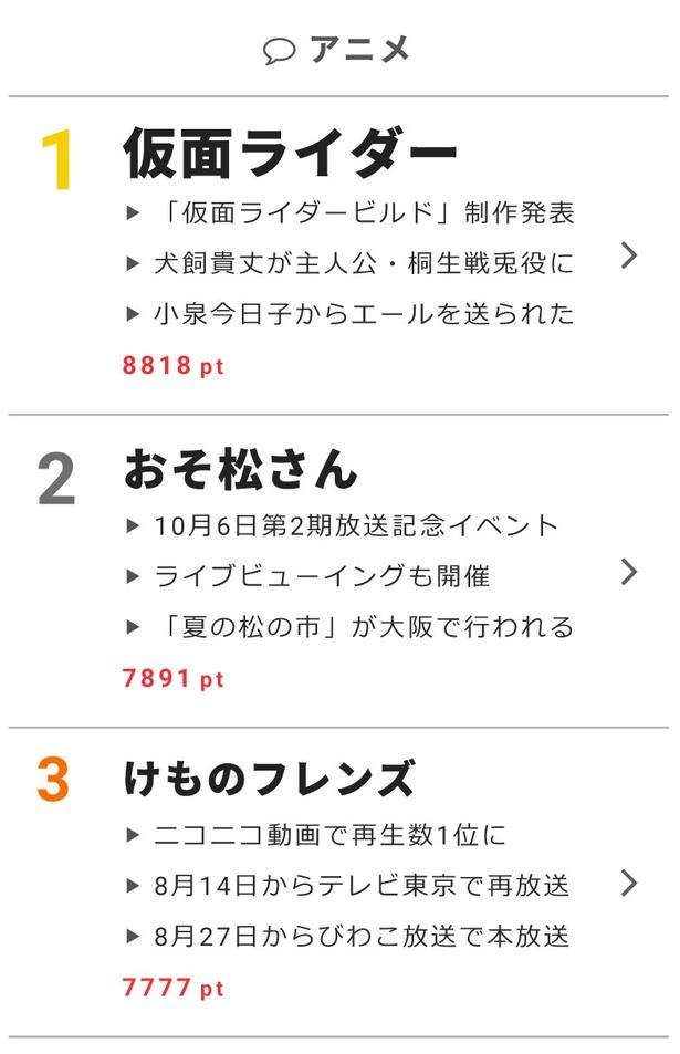 """8月2日の""""視聴熱""""デイリーランキング アニメ部門"""