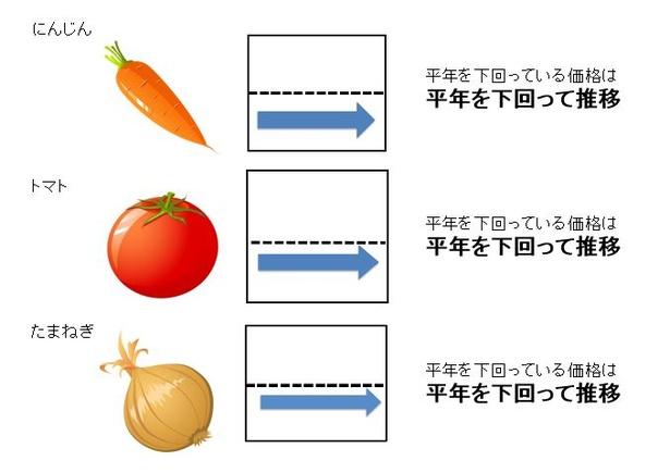 【表を見る】8月下旬の野菜価格動向