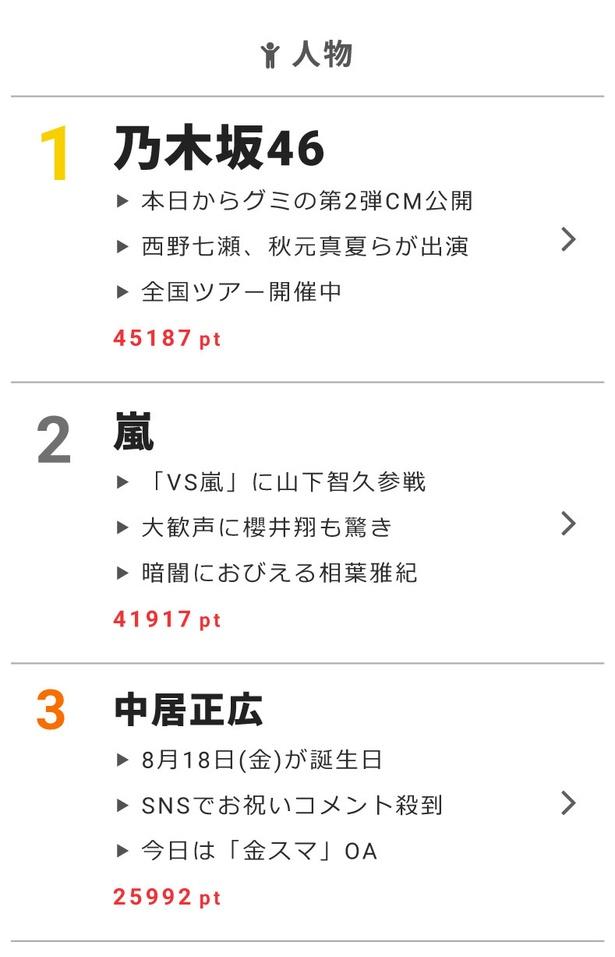 """8月17日の""""視聴熱""""デイリーランキングで、乃木坂46、嵐、中居正広が高ポイントを獲得!"""