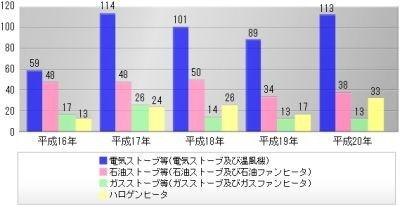 【グラフ1】主な暖房器具による火災の発生状況(過去5年間)