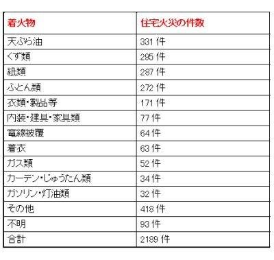 身近にあるゴミや紙類には目を配って!【表2】着火物別火災件数(東京消防庁管内) ・平成19年