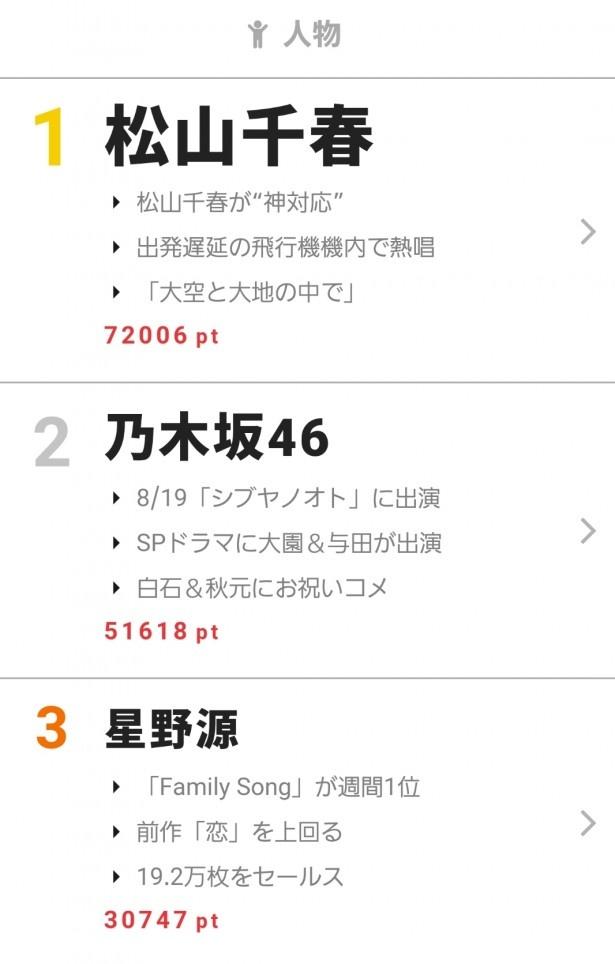 """8月21日""""視聴熱""""デイリーランキング人物部門で星野源が3位にランクイン!"""