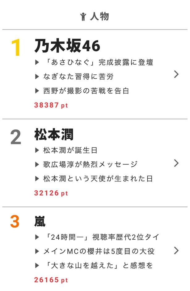 """8月28日の""""視聴熱""""デイリーランキング人物部門では、乃木坂46、松本潤が高ポイント!"""