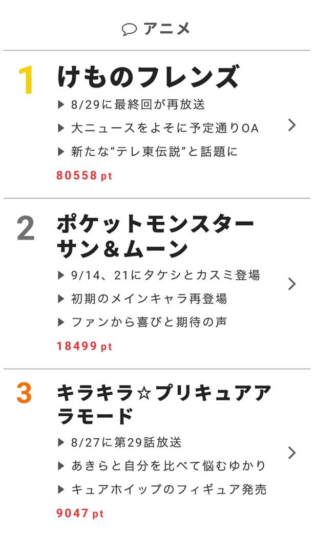 """8月29日""""視聴熱""""デイリーランキング アニメ部門"""