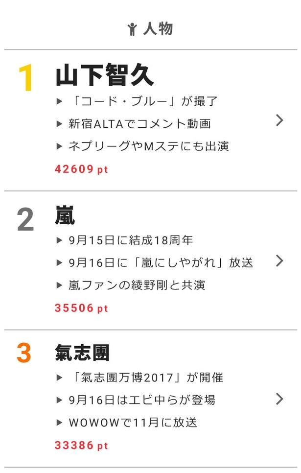 """9月16日の""""視聴熱""""デイリーランキングで山下智久、嵐、氣志團が高ポイントを獲得!"""