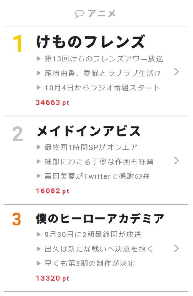 """9月30日の""""視聴熱""""デイリーランキング アニメ部門"""