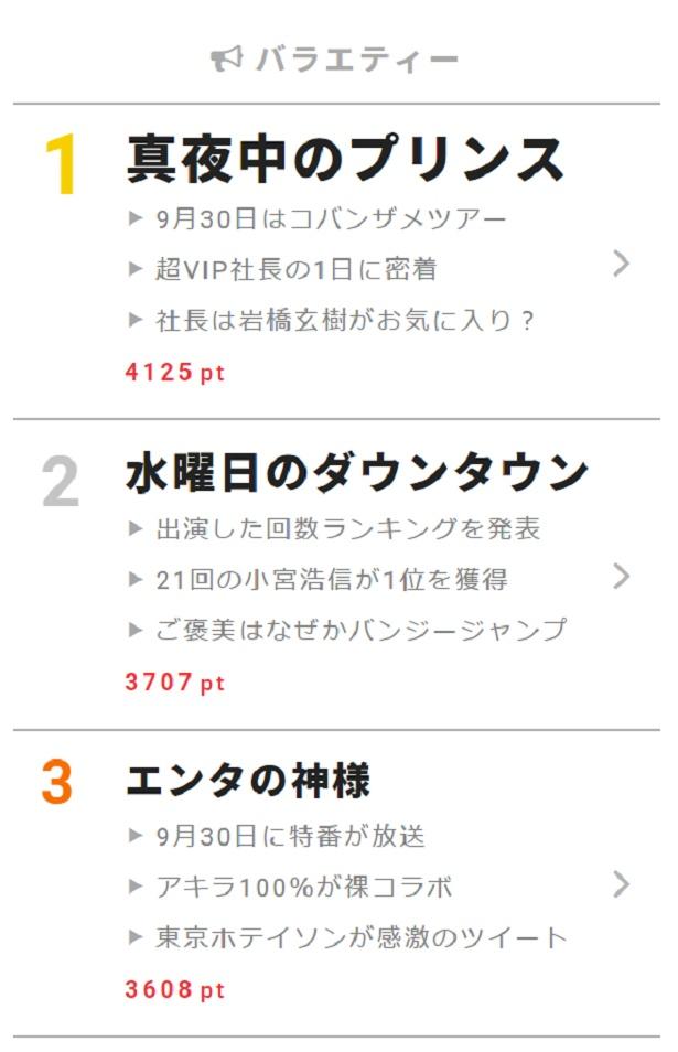 """9月30日の""""視聴熱""""デイリーランキング バラエティー部門"""