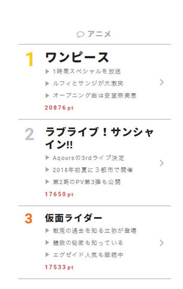 """10月1日の""""視聴熱""""デイリーランキング アニメ部門"""