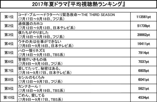【画像を見る】夏ドラマ「平均視聴熱ランキング」トップ10