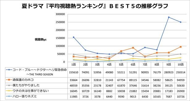 夏ドラマ「平均視聴熱ランキング」ベスト5作品の推移グラフ