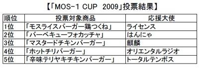 「MOS-1 CUP 2009」の投票結果ランキングはこちら!