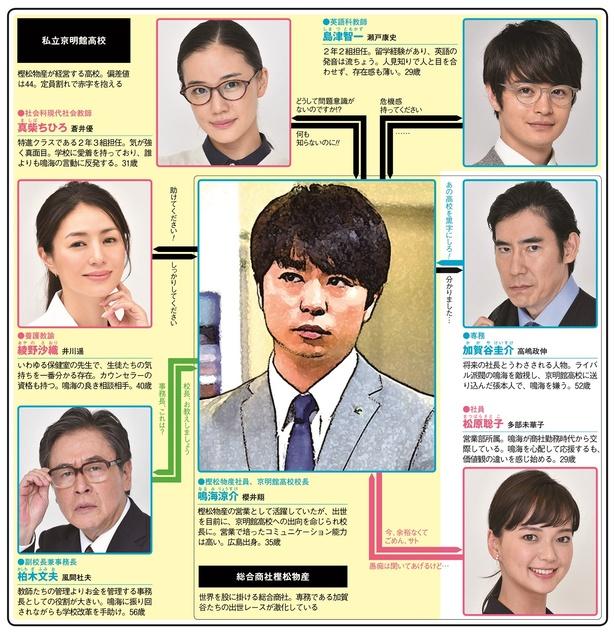櫻井翔演じる商社マンが私立高校...