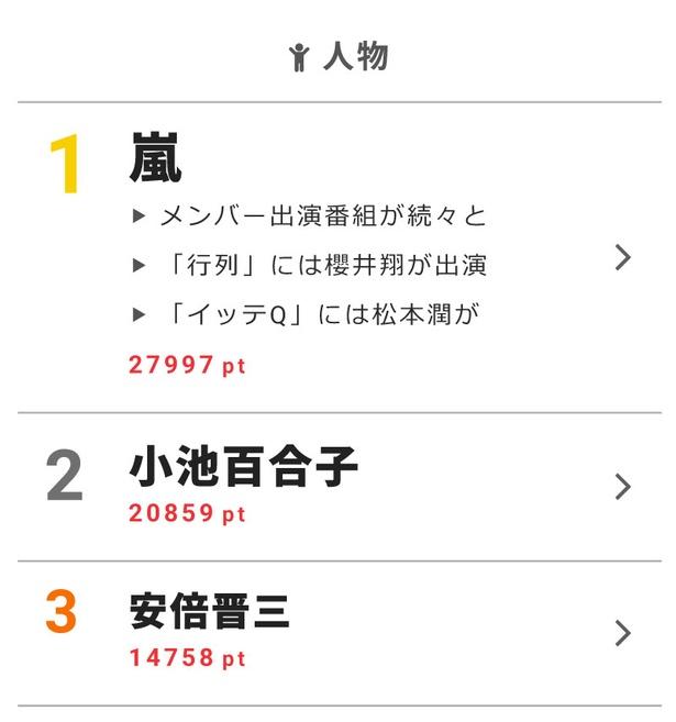 """10月8日の""""視聴熱""""デイリーランキングで嵐が高ポイントを獲得!"""