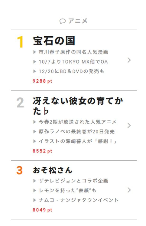 """10月12日""""視聴熱""""デイリーランキング アニメ部門"""