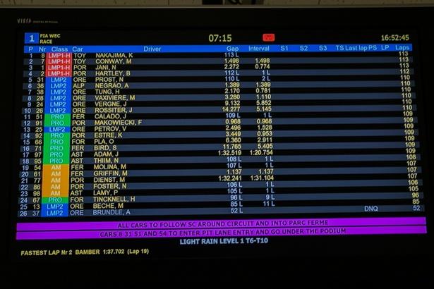 富士6時間耐久レースのリザルト