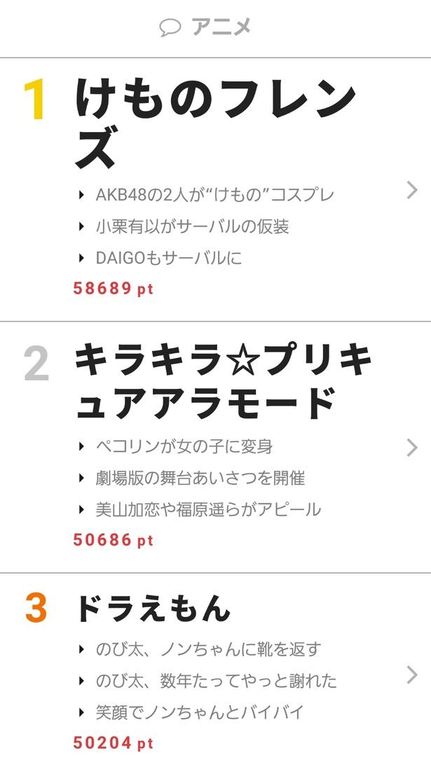 """10月23日~29日""""視聴熱""""ウィークリーランキング アニメ部門"""