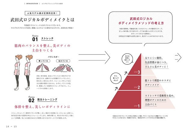 【画像を見る】人気モデルが支持する武田式ロジカルボディとは