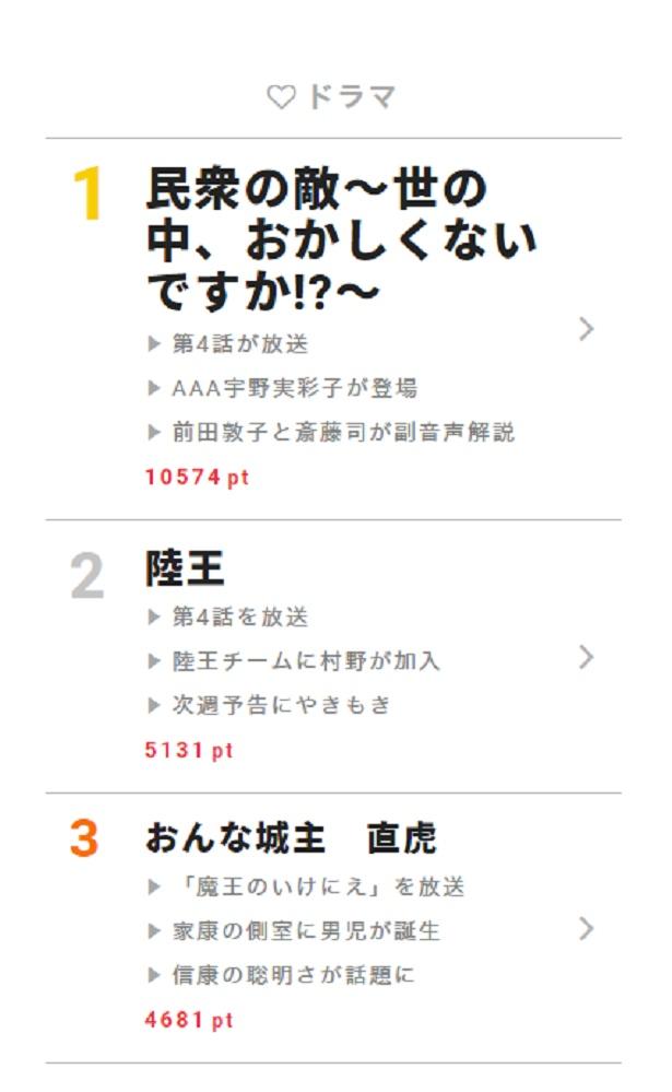 【画像を見る】11月13日放送の「民衆の敵―」は、前田敦子とトレンディエンジェル・斎藤司の副音声解説も話題に