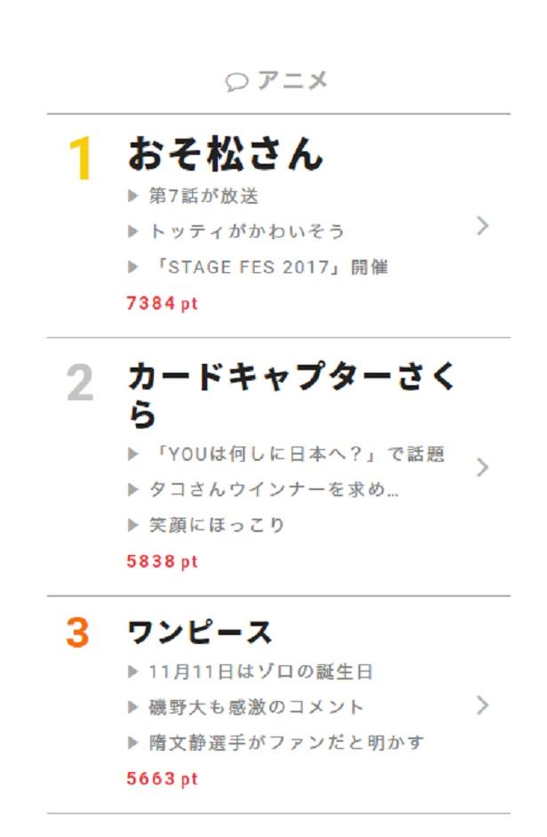 """11月13日の""""視聴熱""""デイリーランキング・アニメ部門TOP3"""