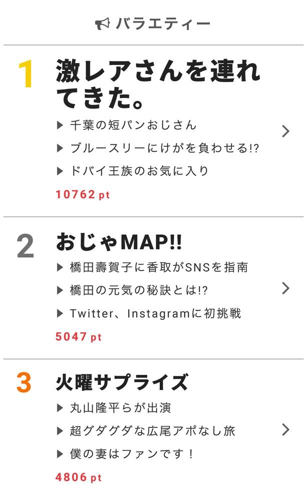 """11月14日の""""視聴熱""""デイリーランキング・バラエティー部門TOP3"""