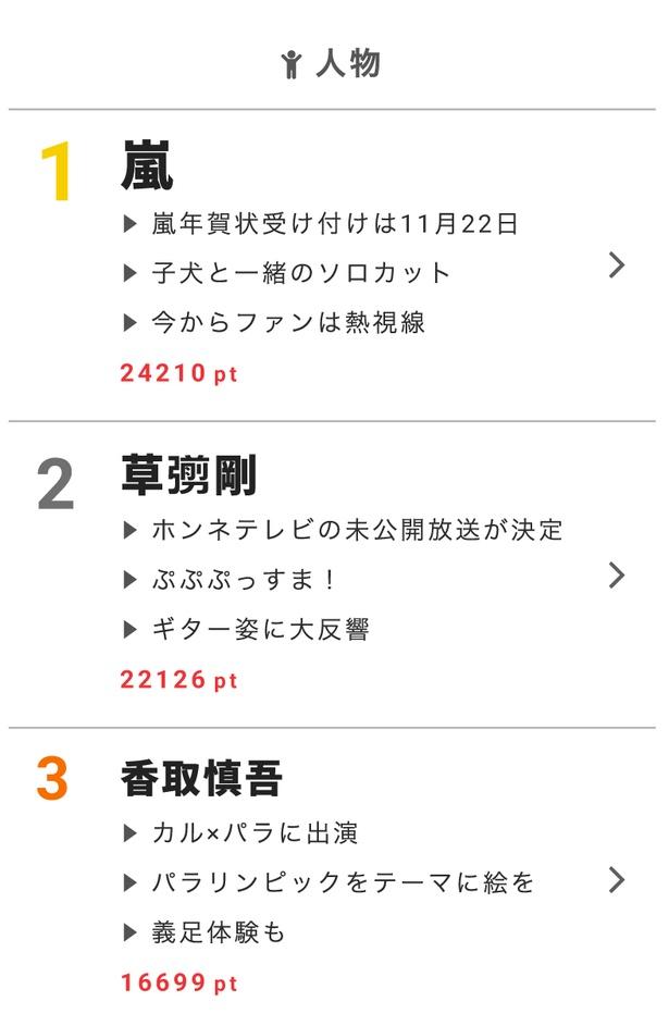 """11月14日の""""視聴熱""""デイリーランキング・人物部門1位の嵐は、「年賀状嵐」が話題に!"""