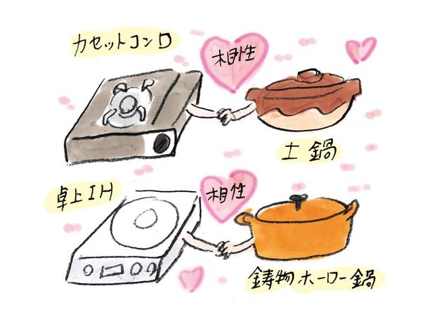 相性のいい加熱器を選ぶのもおいしい鍋の大切な要素