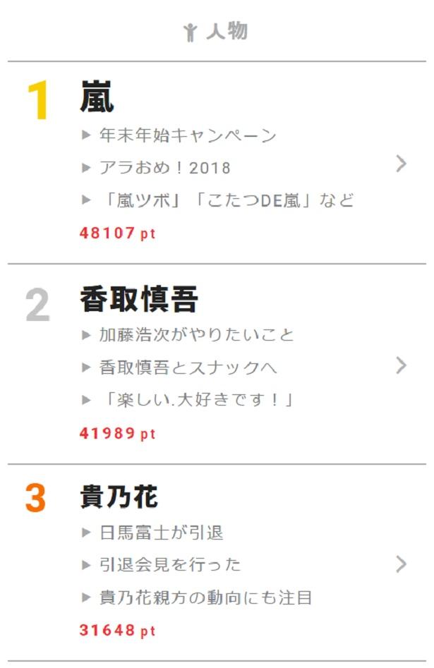 """11月29日の""""視聴熱""""デイリーランキング・人物部門で嵐、香取慎吾、貴乃花が高ポイントを獲得!"""