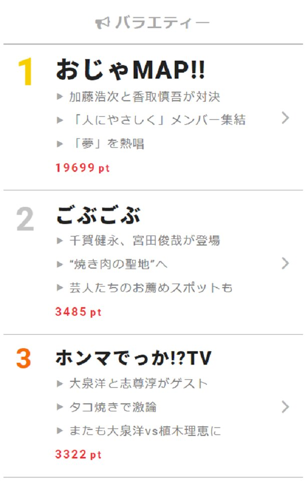"""11月29日の""""視聴熱""""デイリーランキング・バラエティー部門で「おじゃMAP!!」「ごぶごぶ」「ホンマでっか!?TV」が高ポイントを獲得!"""